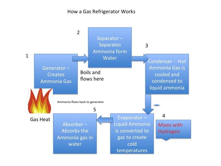 Mi Refrigerador Es El Gas Mypuertoplata